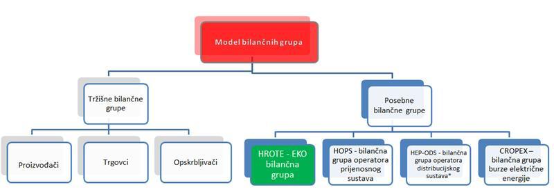 Model bilančnih grupa