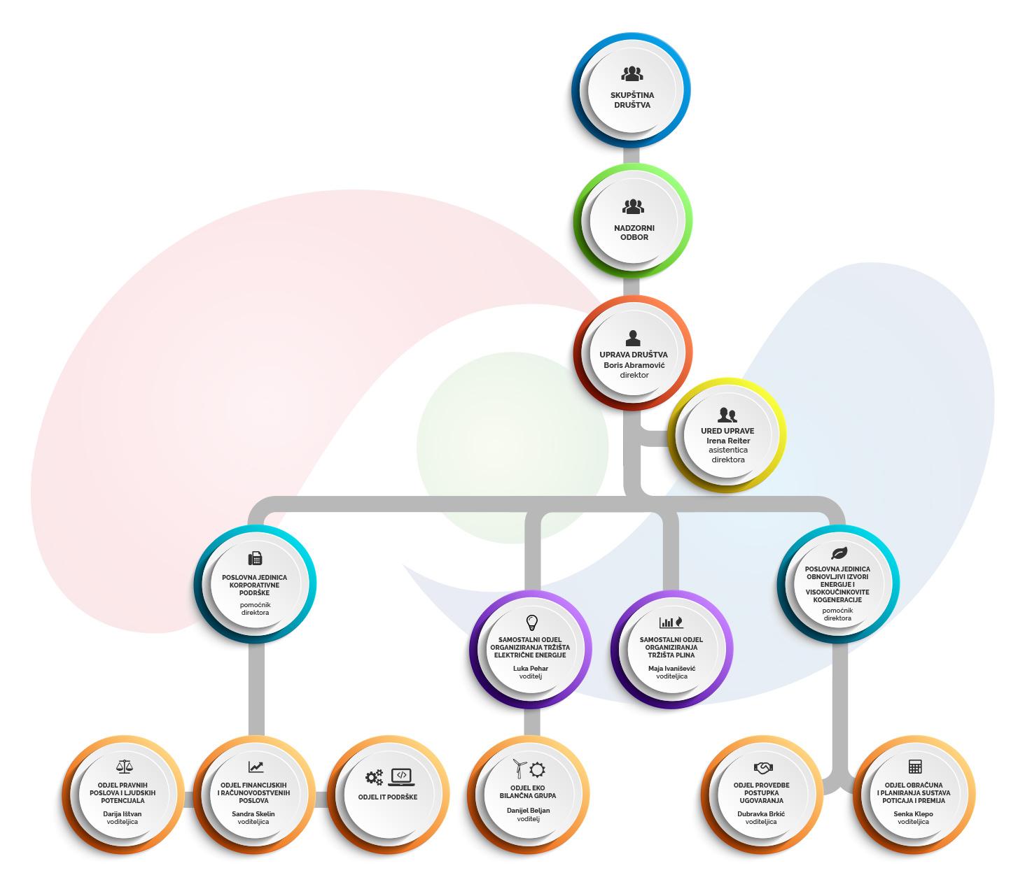 Organizacijska shema